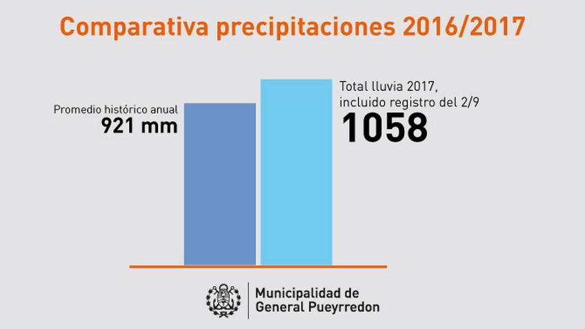 Imagen MGP - Comparativo lluvias 2017